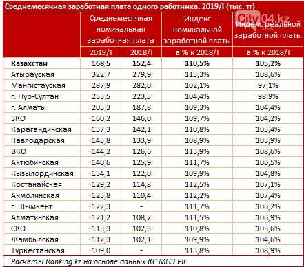 В Казахстане выросли зарплаты, фото-2