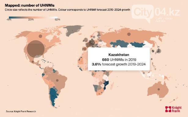 Казахстан занимает второе место среди стран СНГ по количеству богатых людей, фото-1