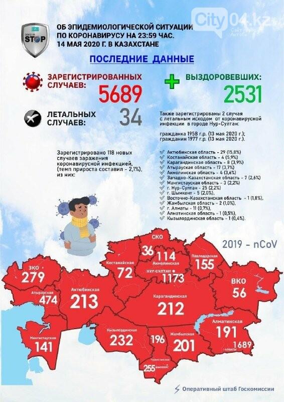 Еще 29 человек заразились КВИ в Актюбинской области , фото-1